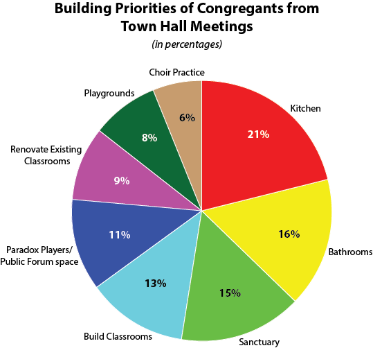 Building Priorities graph for web